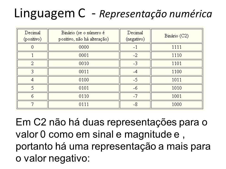 Linguagem C - Representação numérica Em C2 não há duas representações para o valor 0 como em sinal e magnitude e, portanto há uma representação a mais para o valor negativo: