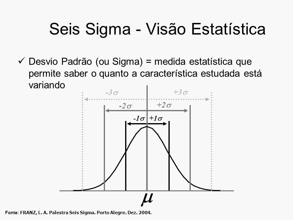 Seis Sigma - Visão Estatística Desvio Padrão (ou Sigma) = medida estatística que permite saber o quanto a característica estudada está variando +1 +2 -2 +3 -3 Fonte: FRANZ, L.