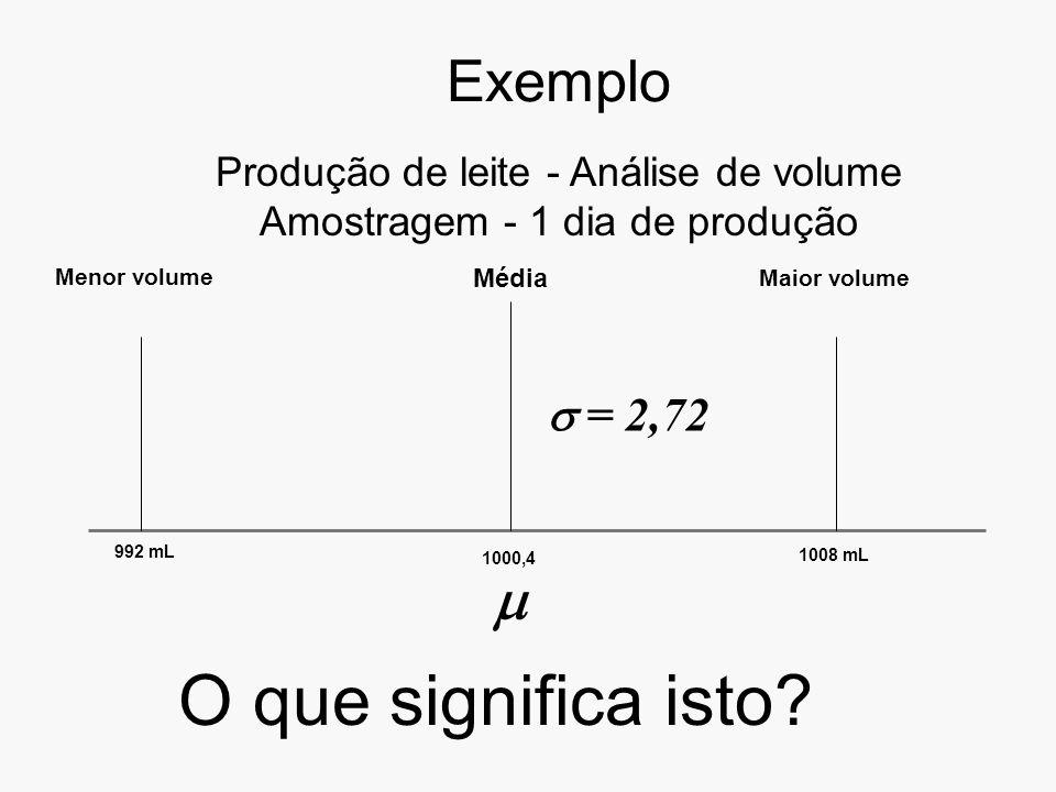 Exemplo Produção de leite - Análise de volume Amostragem - 1 dia de produção Menor volume 992 mL 1008 mL Maior volume Média 1000,4 = 2,72 O que significa isto?