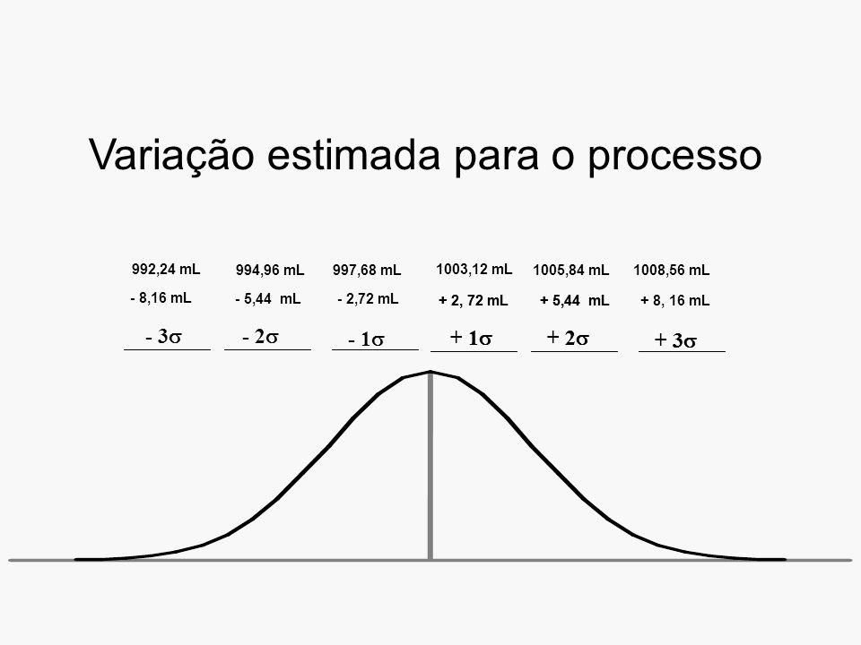 + 1 + 2 + 3 + 2, 72 mL+ 5,44 mL+ 8, 16 mL 1003,12 mL 1005,84 mL1008,56 mL + 1 + 2 + 3 + 2, 72 mL+ 5,44 mL - 3 - 2 - 5,44 mL- 2,72 mL 994,96 mL997,68 mL - 1 - 8,16 mL 992,24 mL Variação estimada para o processo