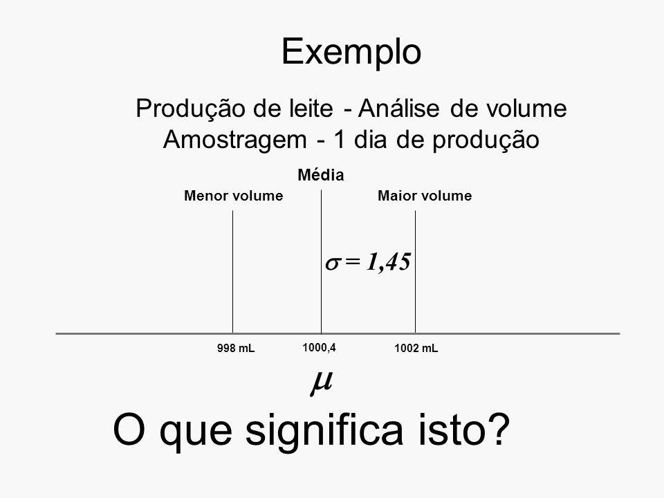 Exemplo Produção de leite - Análise de volume Amostragem - 1 dia de produção Menor volume 998 mL1002 mL Maior volume Média 1000,4 = 1,45 O que significa isto?