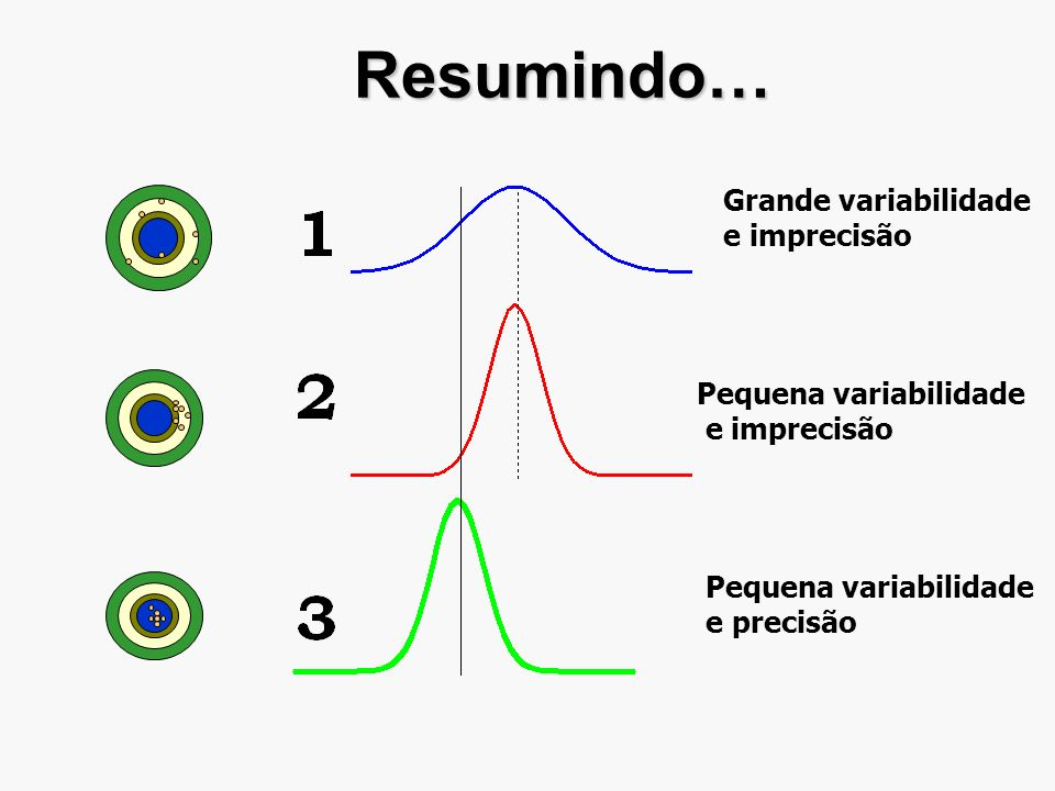 Resumindo… Grande variabilidade e imprecisão Pequena variabilidade e imprecisão Pequena variabilidade e precisão