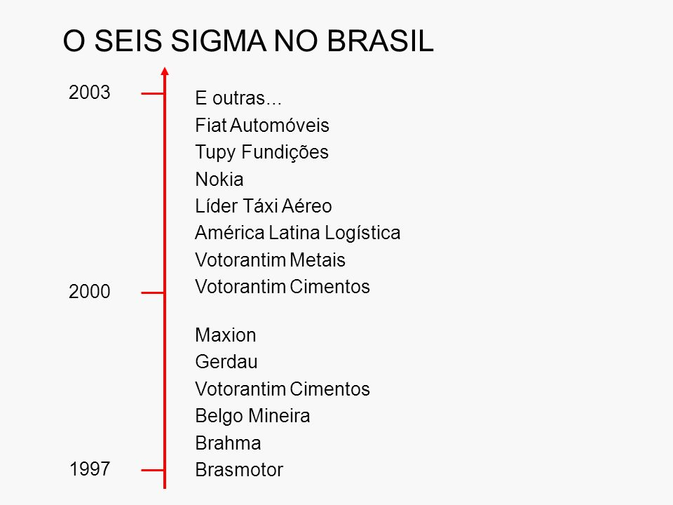 O SEIS SIGMA NO BRASIL Maxion Gerdau Votorantim Cimentos Belgo Mineira Brahma Brasmotor 2003 2000 1997 E outras...