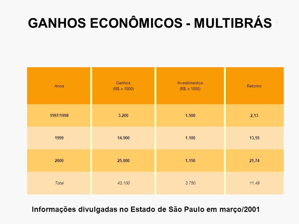 GANHOS ECONÔMICOS - MULTIBRÁS Informações divulgadas no Estado de São Paulo em março/2001 Anos Ganhos (R$ x 1000) Investimentos (R$ x 1000) Retorno 1997/19983.2001.5002,13 199914.9001.10013,55 200025.0001.15021,74 Total43.1003.75011,49
