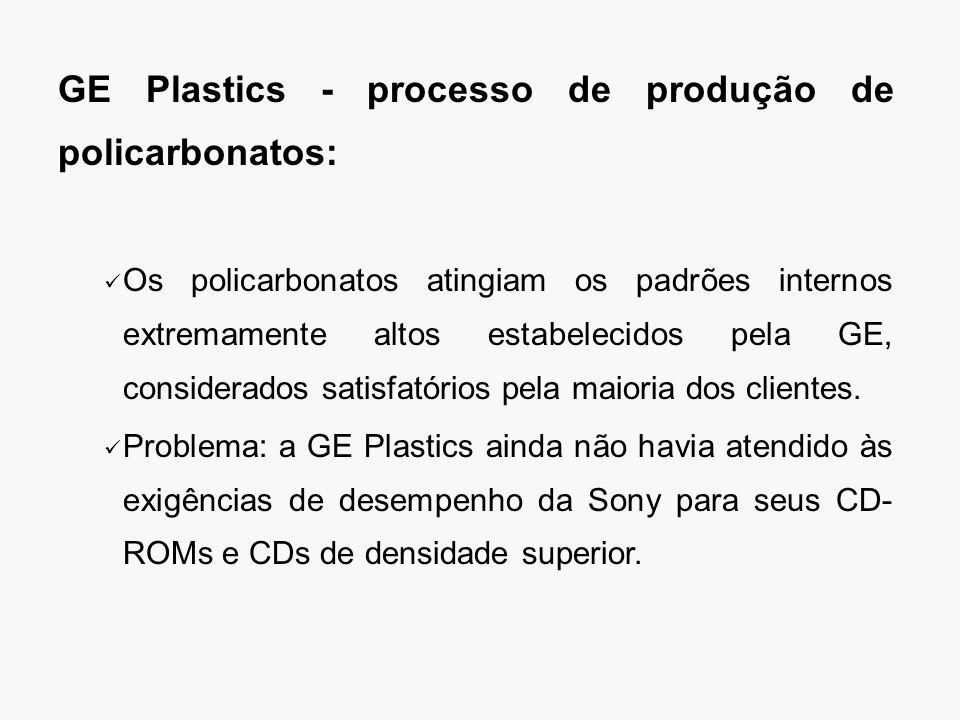 GE Plastics - processo de produção de policarbonatos: Os policarbonatos atingiam os padrões internos extremamente altos estabelecidos pela GE, considerados satisfatórios pela maioria dos clientes.