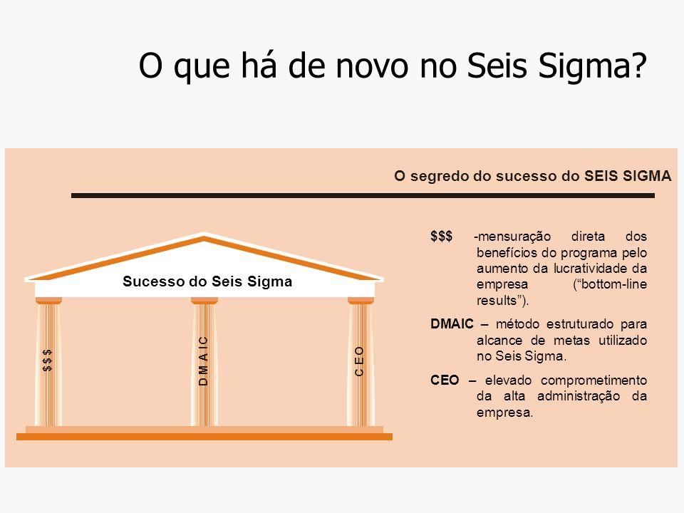 O que há de novo no Seis Sigma.