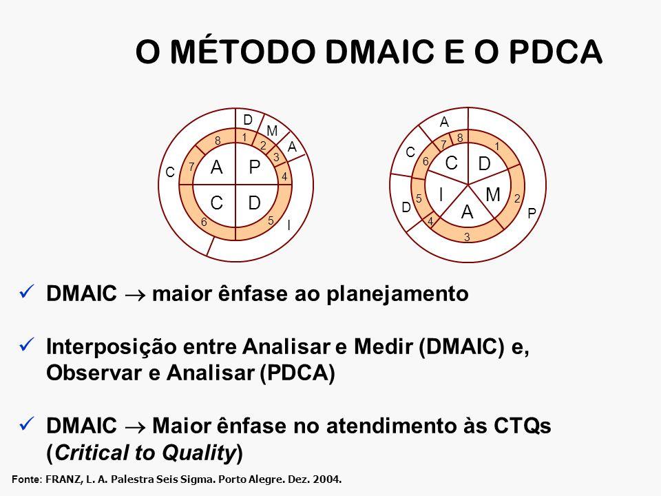 O MÉTODO DMAIC E O PDCA P D C A 2 1 3 4 5 6 8 7 D M A I C D M A I C 1 2 3 5 6 4 7 8 P DC A DMAIC maior ênfase ao planejamento Interposição entre Analisar e Medir (DMAIC) e, Observar e Analisar (PDCA) DMAIC Maior ênfase no atendimento às CTQs (Critical to Quality) Fonte: FRANZ, L.