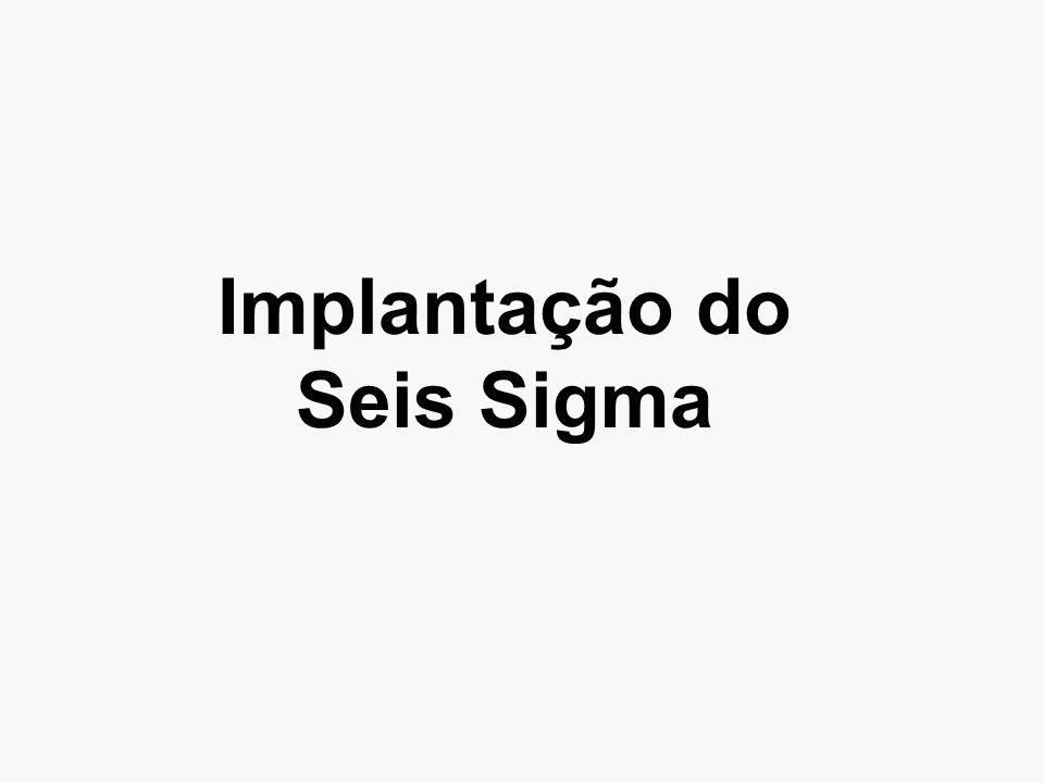 Implantação do Seis Sigma