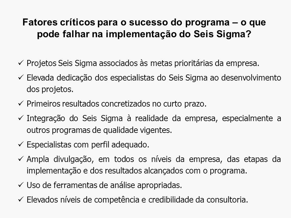 Fatores críticos para o sucesso do programa – o que pode falhar na implementação do Seis Sigma.