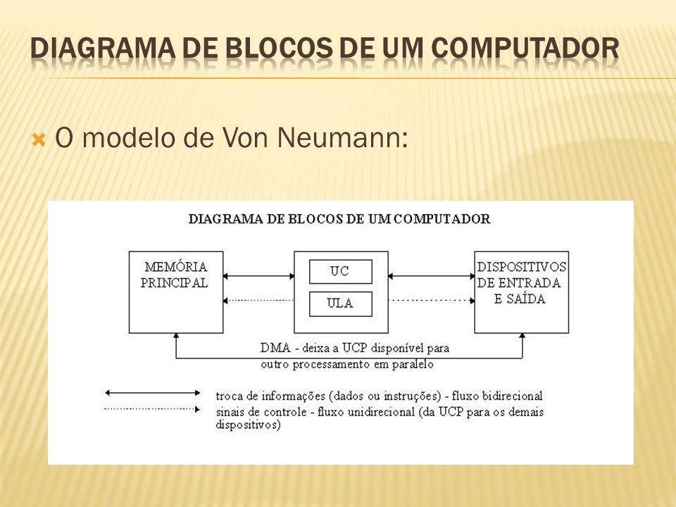 O modelo de Von Neumann: