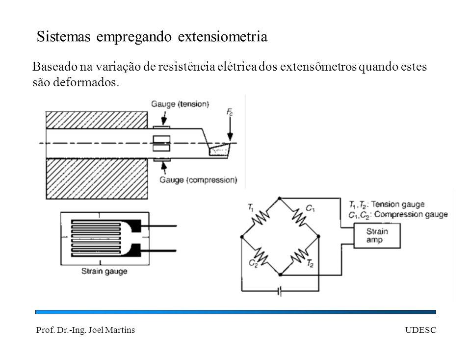 Prof. Dr.-Ing. Joel MartinsUDESC Sistemas empregando extensiometria Baseado na variação de resistência elétrica dos extensômetros quando estes são def