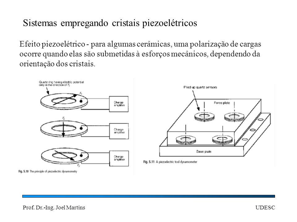 Prof. Dr.-Ing. Joel MartinsUDESC Sistemas empregando cristais piezoelétricos Efeito piezoelétrico - para algumas cerâmicas, uma polarização de cargas