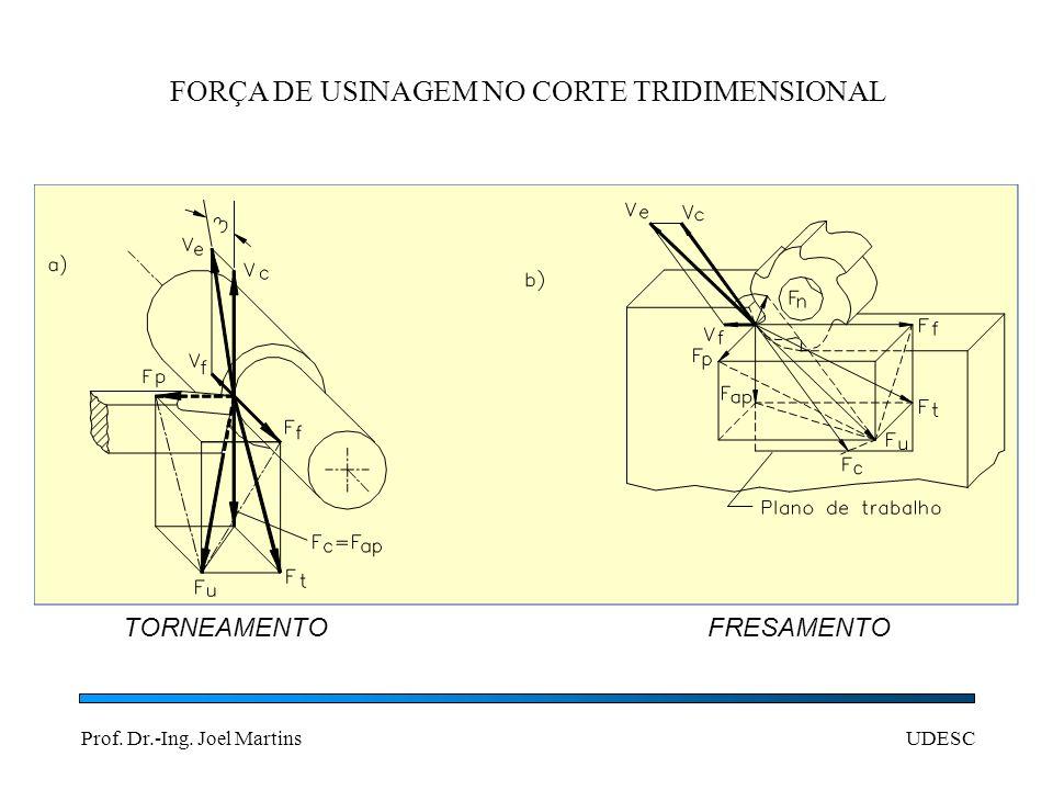 Prof. Dr.-Ing. Joel MartinsUDESC FORÇA DE USINAGEM NO CORTE TRIDIMENSIONAL TORNEAMENTO FRESAMENTO