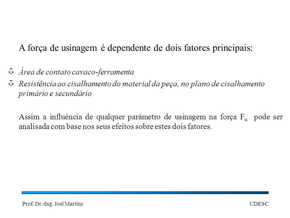 Prof. Dr.-Ing. Joel MartinsUDESC A força de usinagem é dependente de dois fatores principais: Área de contato cavaco-ferramenta Resistência ao cisalha