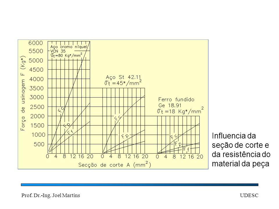 Prof. Dr.-Ing. Joel MartinsUDESC Influencia da seção de corte e da resistência do material da peça