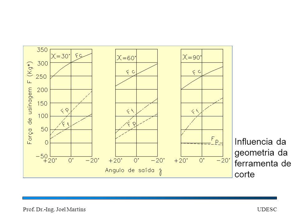 Prof. Dr.-Ing. Joel MartinsUDESC Influencia da geometria da ferramenta de corte