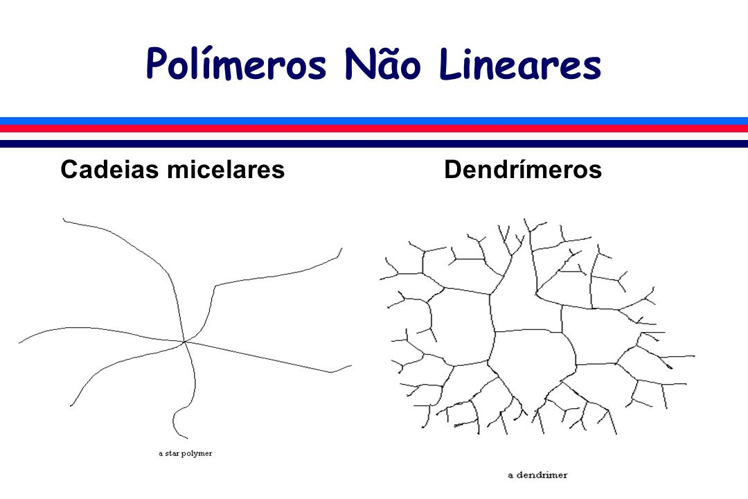 Polímeros Não Lineares Cadeias micelares Dendrímeros