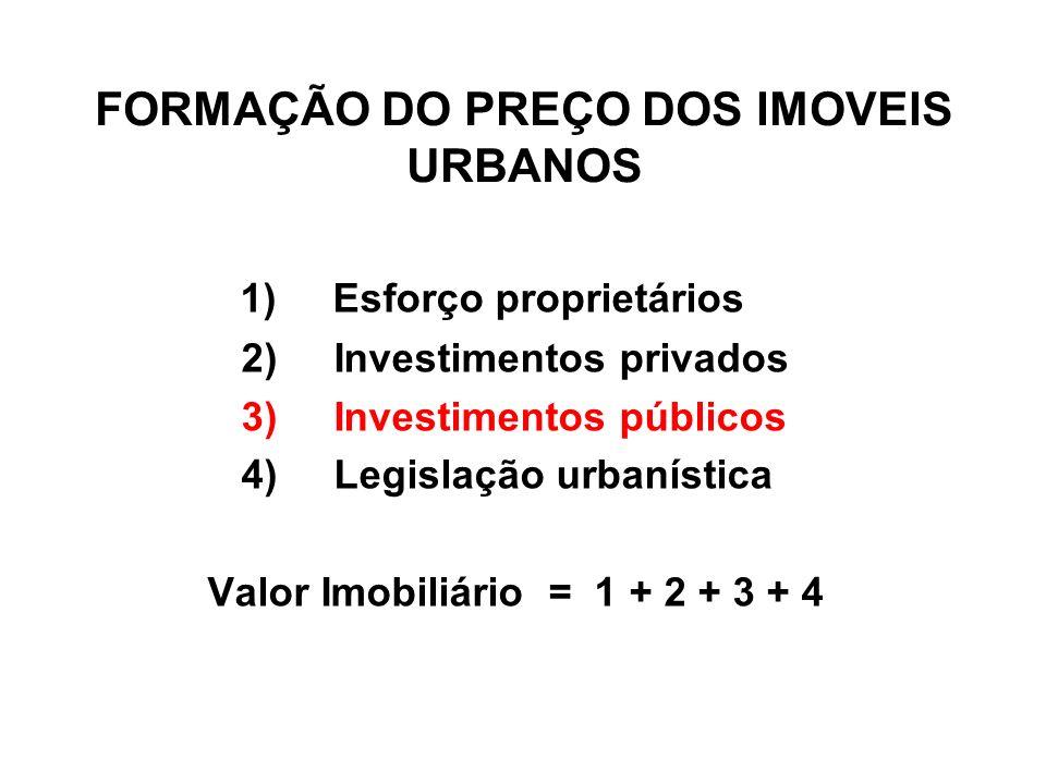 FORMAÇÃO DO PREÇO DOS IMOVEIS URBANOS 1) Esforço proprietários 2) Investimentos privados 3) Investimentos públicos 4) Legislação urbanística Valor Imo