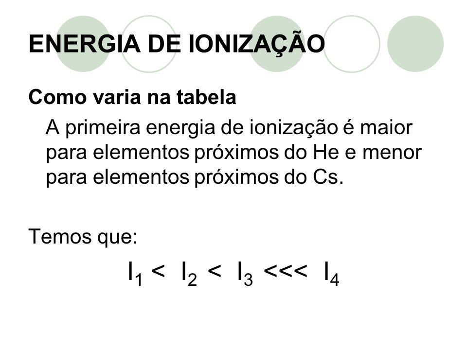 ENERGIA DE IONIZAÇÃO Como varia na tabela A primeira energia de ionização é maior para elementos próximos do He e menor para elementos próximos do Cs.