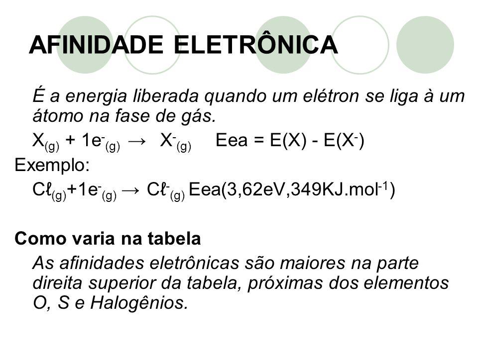 AFINIDADE ELETRÔNICA É a energia liberada quando um elétron se liga à um átomo na fase de gás. X (g) + 1e - (g) X - (g) Eea = E(X) - E(X - ) Exemplo: