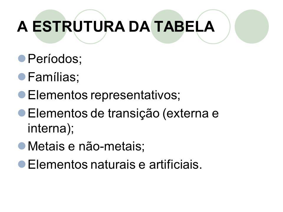 A ESTRUTURA DA TABELA Períodos; Famílias; Elementos representativos; Elementos de transição (externa e interna); Metais e não-metais; Elementos natura