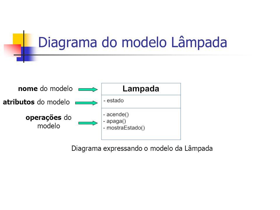 Diagrama do modelo Lâmpada Diagrama expressando o modelo da Lâmpada nome do modelo atributos do modelo operações do modelo