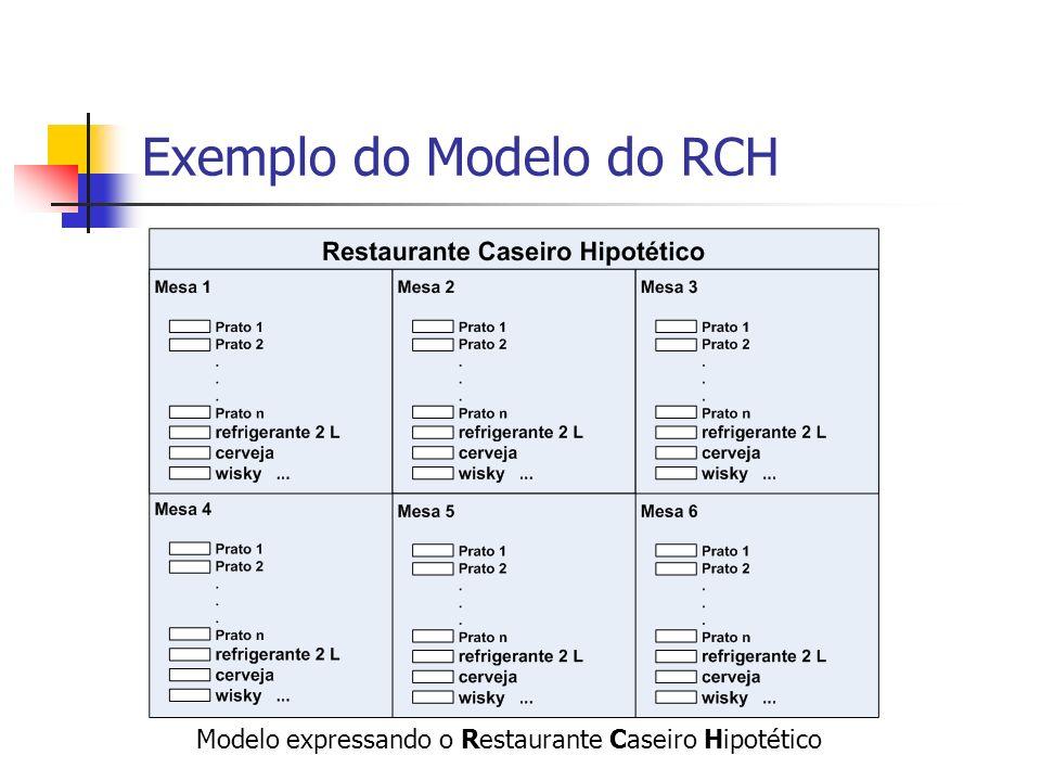 Exemplo do Modelo do RCH Modelo expressando o Restaurante Caseiro Hipotético