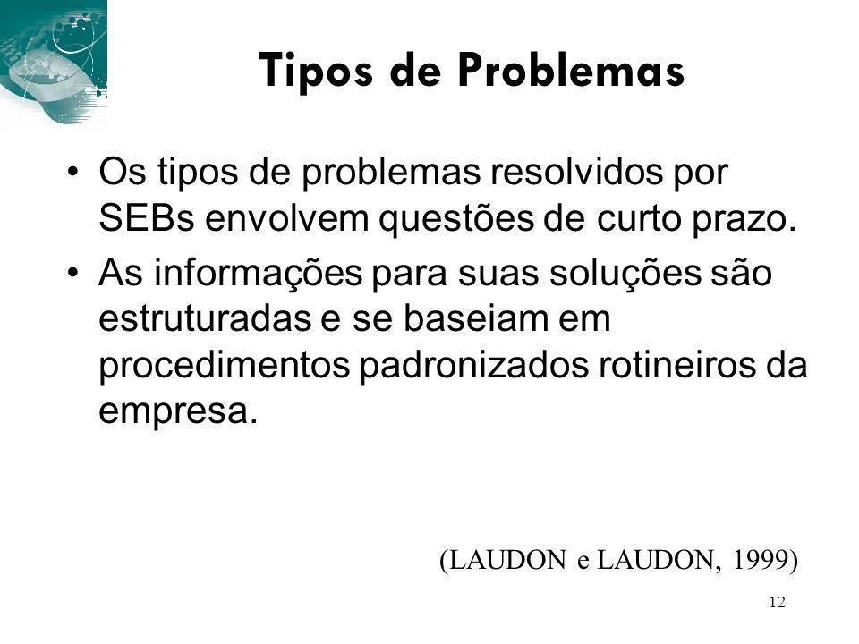 12 Tipos de Problemas Os tipos de problemas resolvidos por SEBs envolvem questões de curto prazo. As informações para suas soluções são estruturadas e