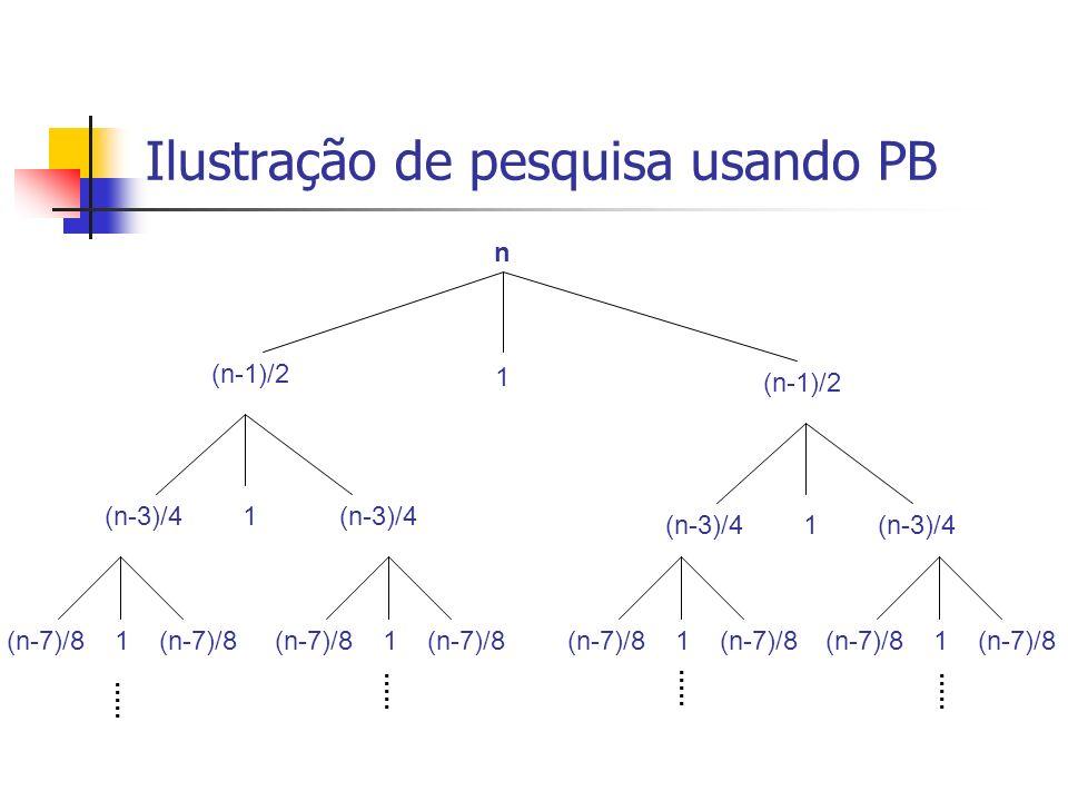 Complexidade da Pesquisa Binária Pior Caso: quando o dado desejado encontra-se na folha da árvore ou não existe.