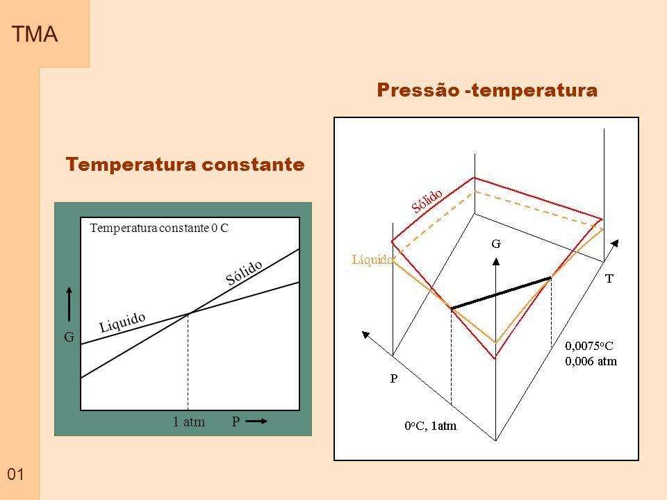 TMA 22 Para pressões maiores a temperatura de fusão tende a aumentar O aumento da pressão resulta no aumento do potencial químico e este aumento é maior para gases, depois liquidos e depois sólidos (em geral).