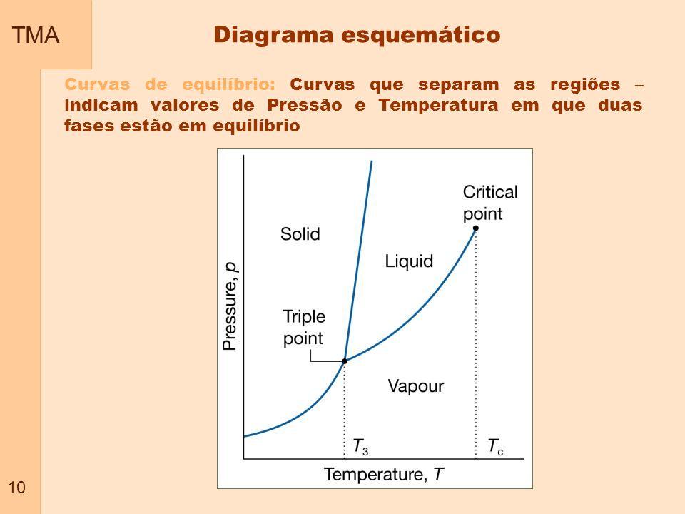 TMA 10 Curvas de equilíbrio: Curvas que separam as regiões – indicam valores de Pressão e Temperatura em que duas fases estão em equilíbrio Diagrama e