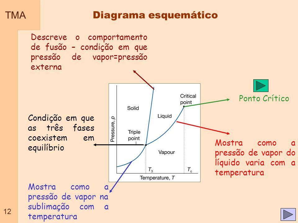 TMA 12 Mostra como a pressão de vapor do líquido varia com a temperatura Mostra como a pressão de vapor na sublimação com a temperatura Descreve o com