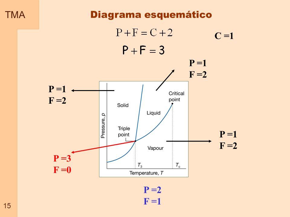 C =1 P =1 F =2 P =1 F =2 P =1 F =2 P =3 F =0 P =2 F =1 TMA 15 Diagrama esquemático