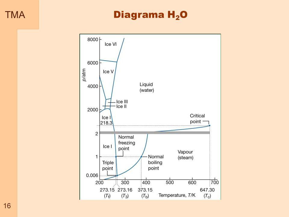 TMA 16 Diagrama H 2 O