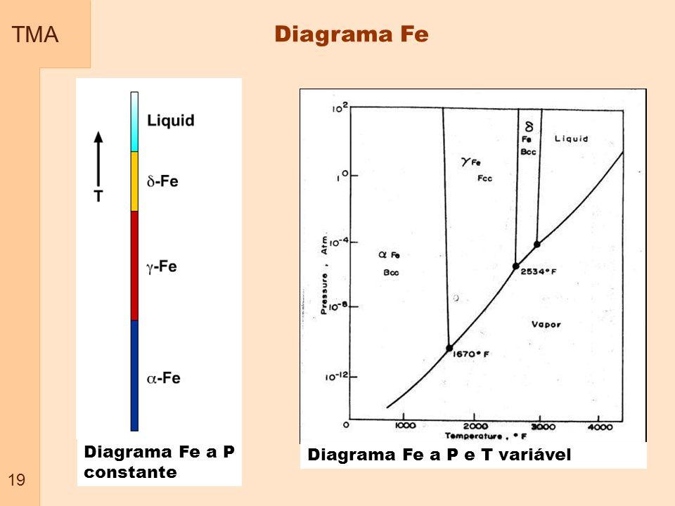 TMA 19 Diagrama Fe Diagrama Fe a P constante Diagrama Fe a P e T variável