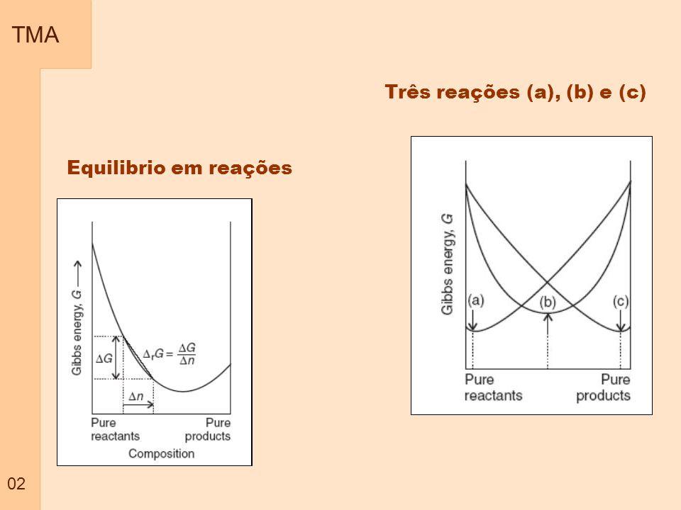 TMA 02 Equilibrio em reações Três reações (a), (b) e (c)
