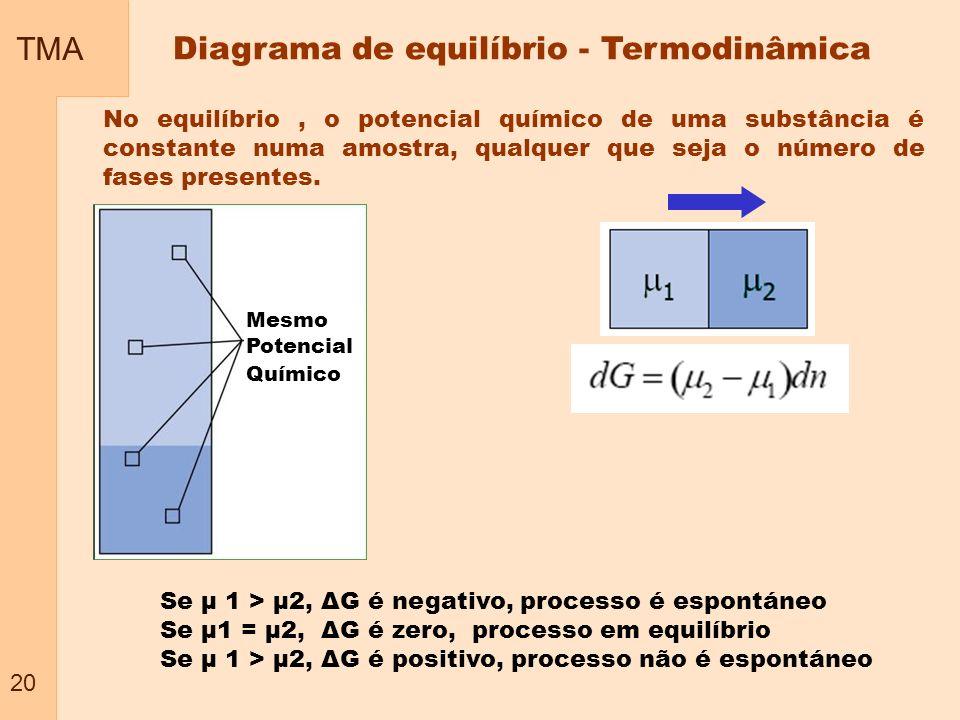 TMA 20 No equilíbrio, o potencial químico de uma substância é constante numa amostra, qualquer que seja o número de fases presentes. Diagrama de equil