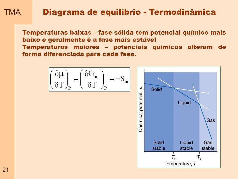 TMA 21 Diagrama de equilíbrio - Termodinâmica Temperaturas baixas – fase sólida tem potencial químico mais baixo e geralmente é a fase mais estável Te
