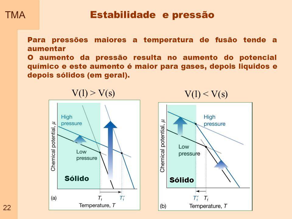 TMA 22 Para pressões maiores a temperatura de fusão tende a aumentar O aumento da pressão resulta no aumento do potencial químico e este aumento é mai