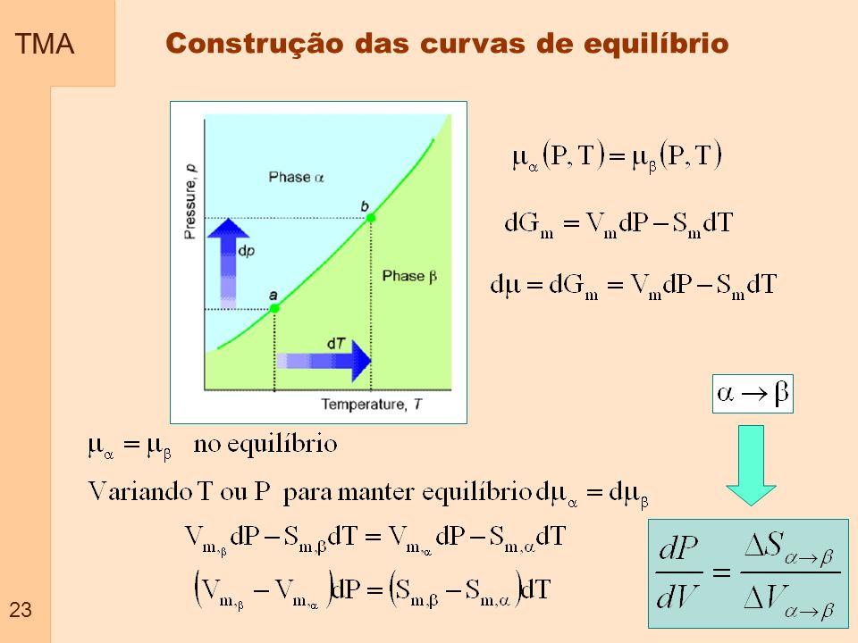 TMA 23 Construção das curvas de equilíbrio