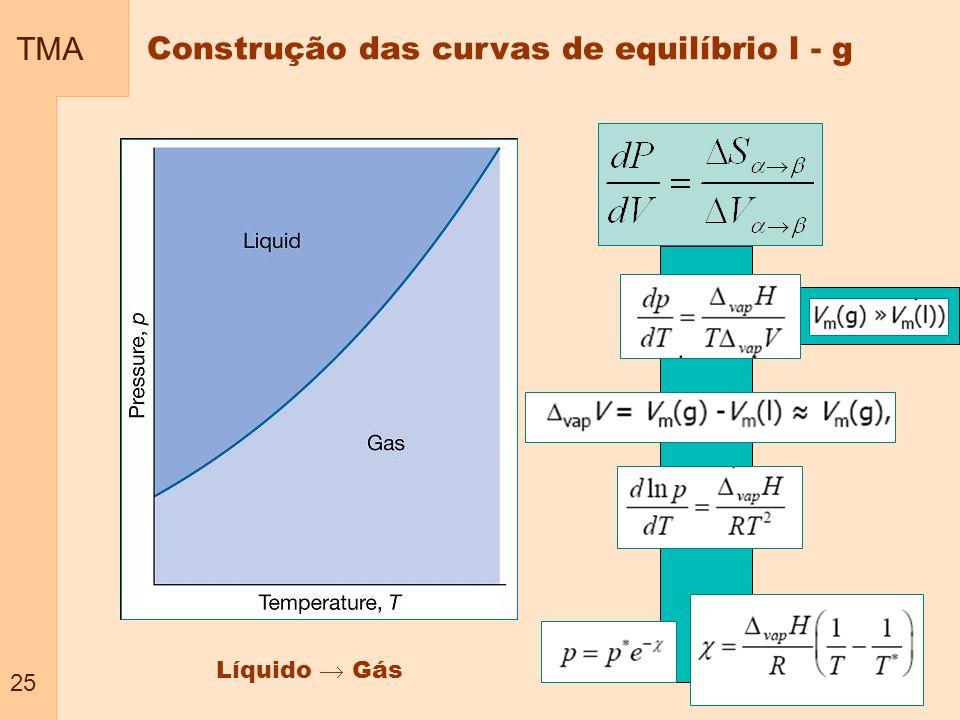 TMA 25 Construção das curvas de equilíbrio l - g Líquido Gás
