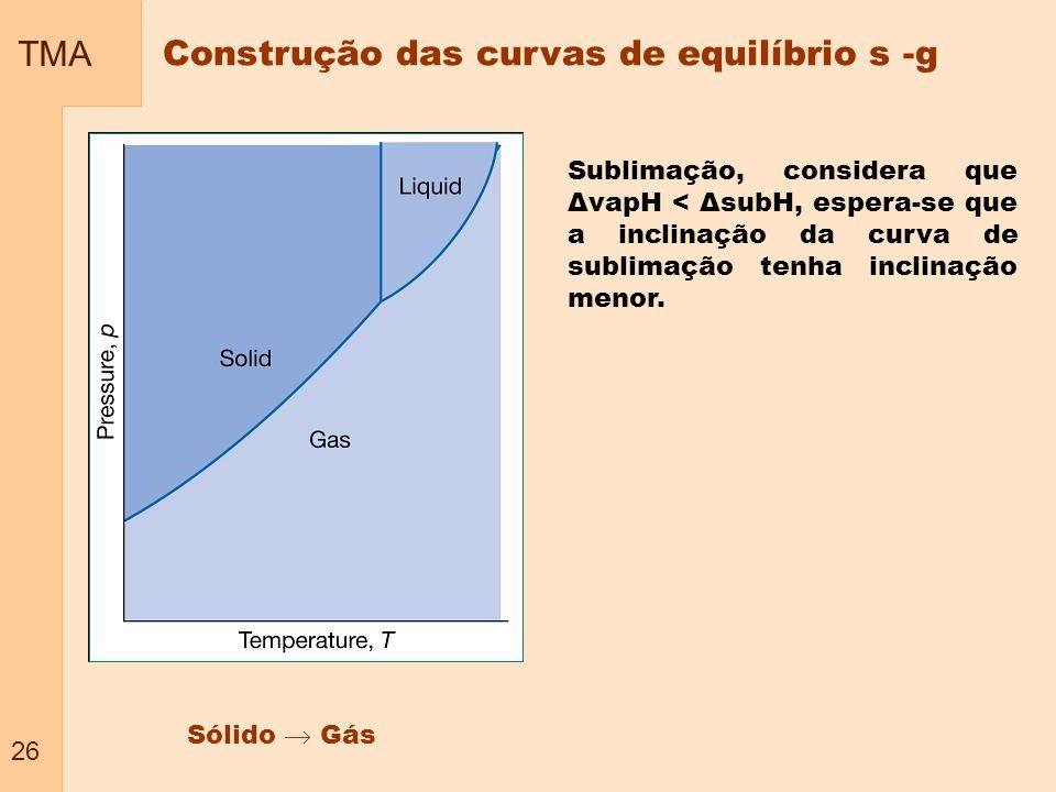 TMA 26 Construção das curvas de equilíbrio s -g Sólido Gás Sublimação, considera que ΔvapH < ΔsubH, espera-se que a inclinação da curva de sublimação