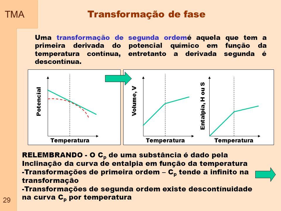 TMA 29 Transformação de fase RELEMBRANDO - O C p de uma substância é dado pela Inclinação da curva de entalpia em função da temperatura -Transformaçõe