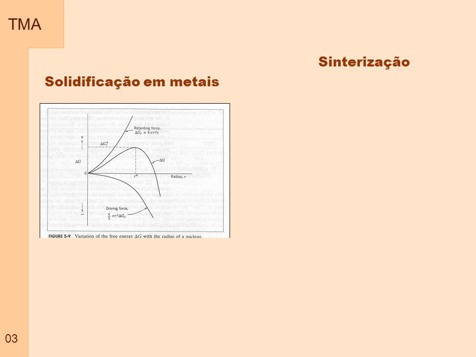 TMA 03 Solidificação em metais Sinterização