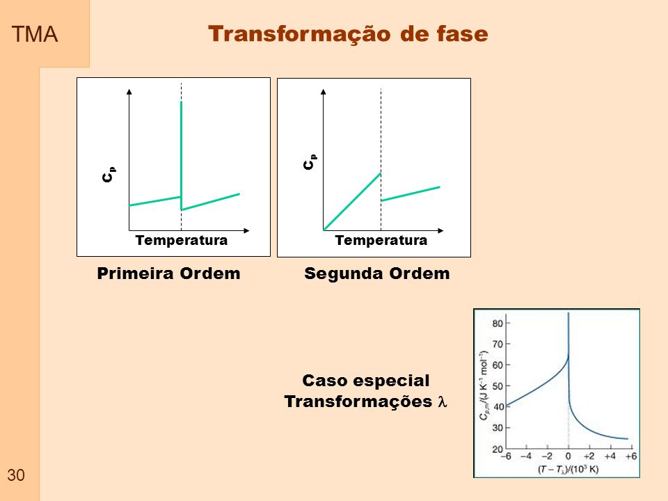 TMA 30 Transformação de fase CpCp Temperatura Primeira Ordem CpCp Temperatura Segunda Ordem Caso especial Transformações