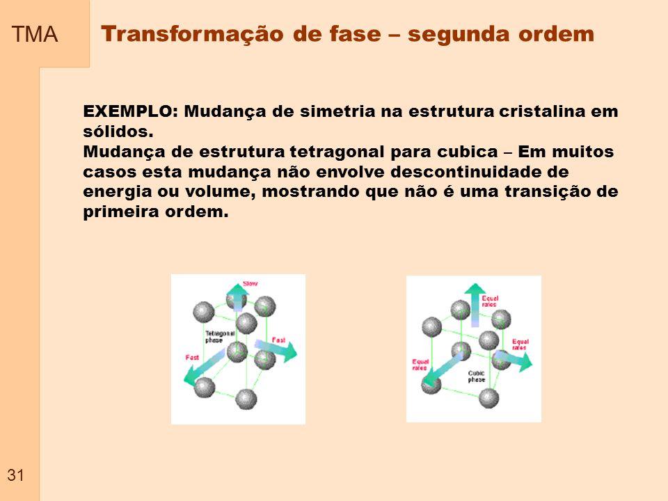 TMA 31 Transformação de fase – segunda ordem EXEMPLO: Mudança de simetria na estrutura cristalina em sólidos. Mudança de estrutura tetragonal para cub