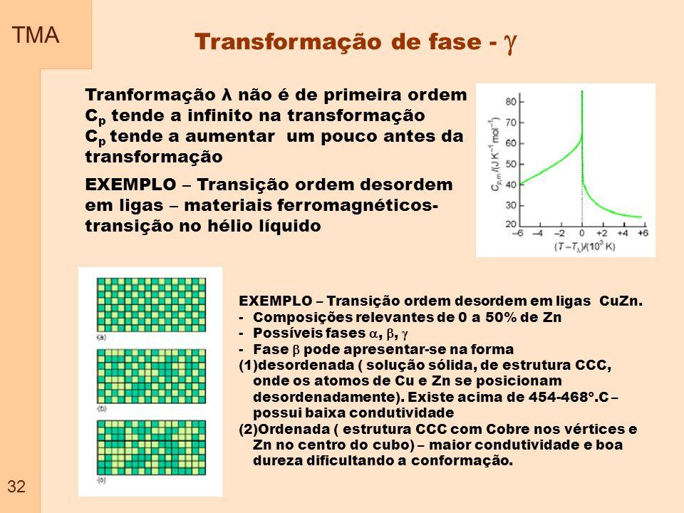 TMA 32 Transformação de fase - Tranformação λ não é de primeira ordem C p tende a infinito na transformação C p tende a aumentar um pouco antes da tra