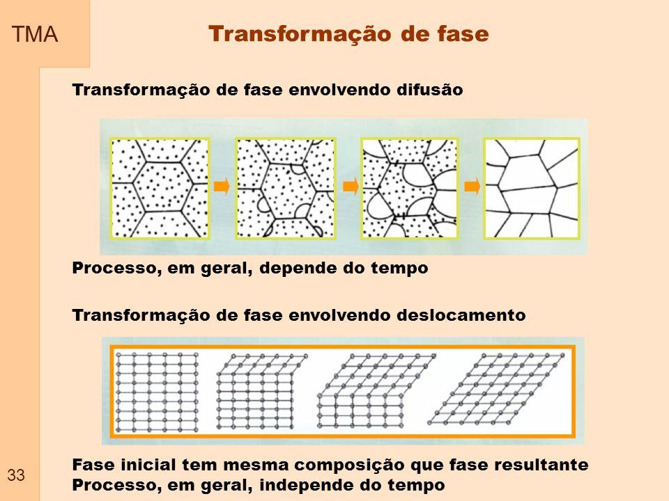 TMA 33 Transformação de fase Transformação de fase envolvendo difusão Transformação de fase envolvendo deslocamento Fase inicial tem mesma composição