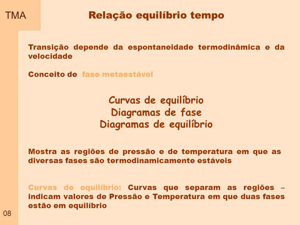 TMA 08 Transição depende da espontaneidade termodinâmica e da velocidade Conceito de fase metaestável Mostra as regiões de pressão e de temperatura em