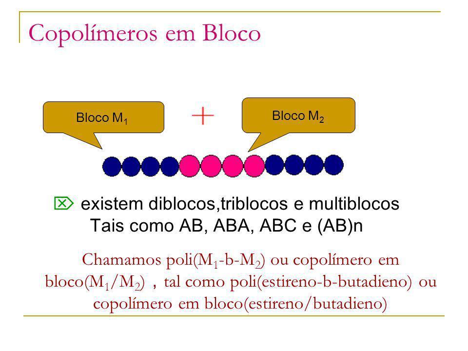 Copolímeros em Bloco existem diblocos,triblocos e multiblocos Tais como AB, ABA, ABC e (AB)n Bloco M 1 Bloco M 2 Chamamos poli(M 1 -b-M 2 ) ou copolím